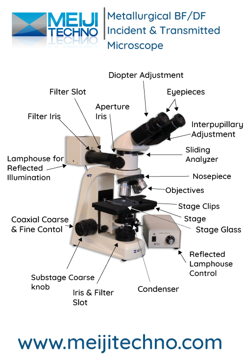 Metallurgical BF/DF Incident & Transmitted Microscope