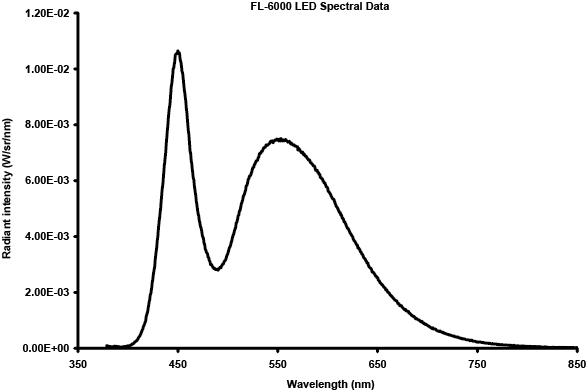 FL-6000 LED Spectrum Data