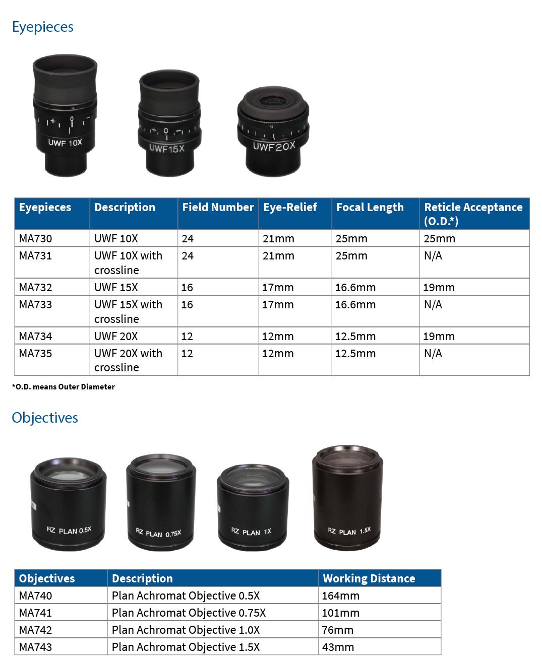 RZ System Eyepiece/Objectives