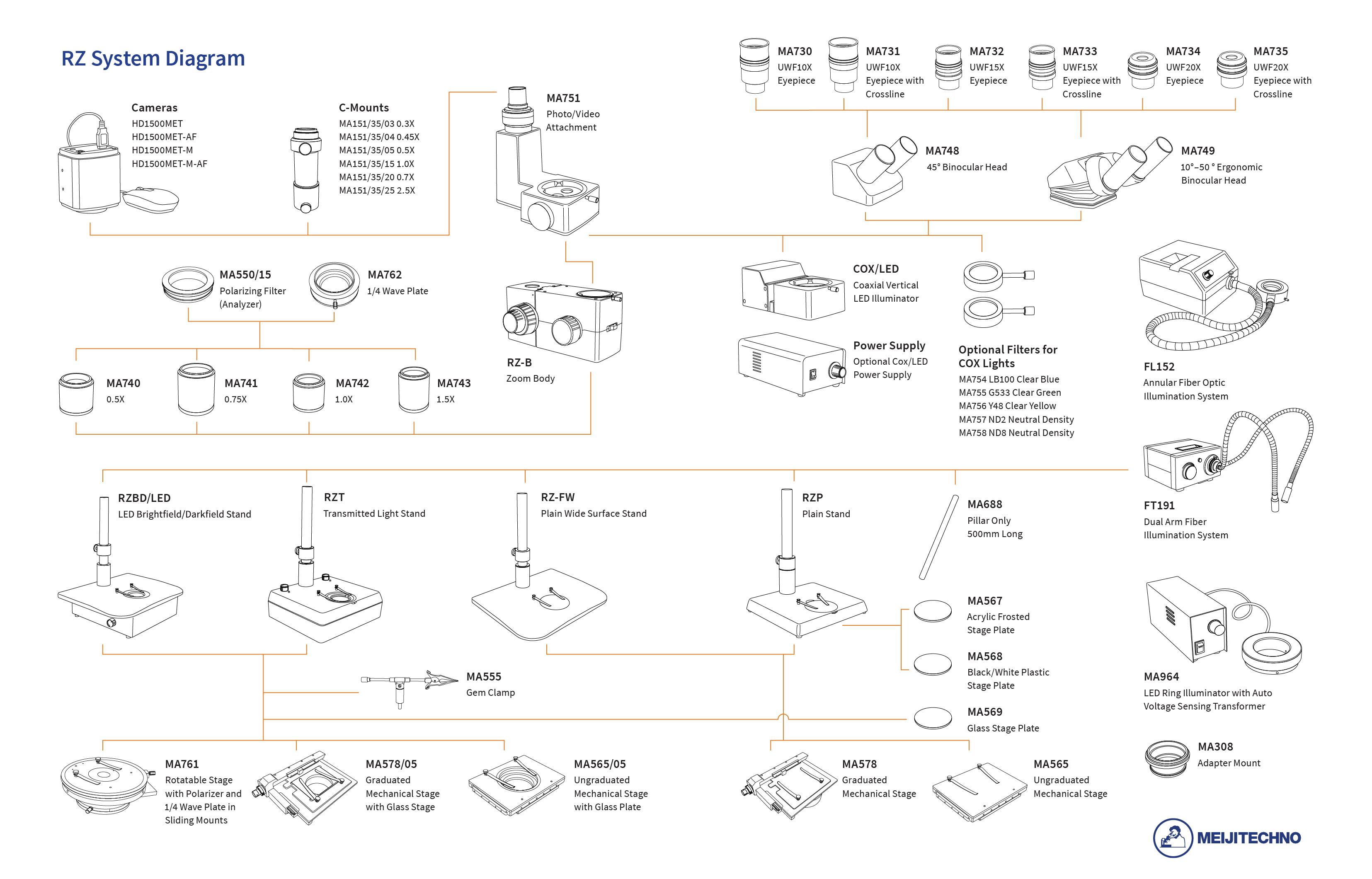 RZ System Diagram