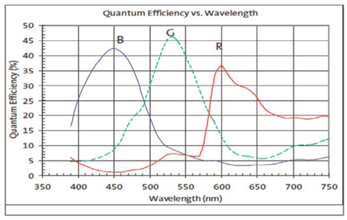 Quantum Efficiency Curve