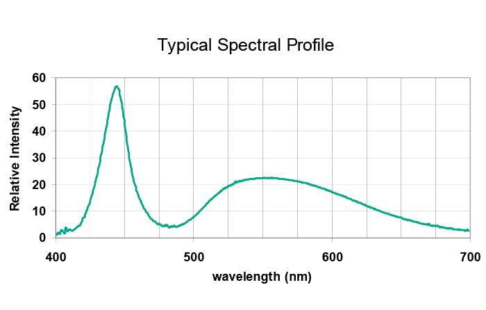 FTM190 Spectral Data