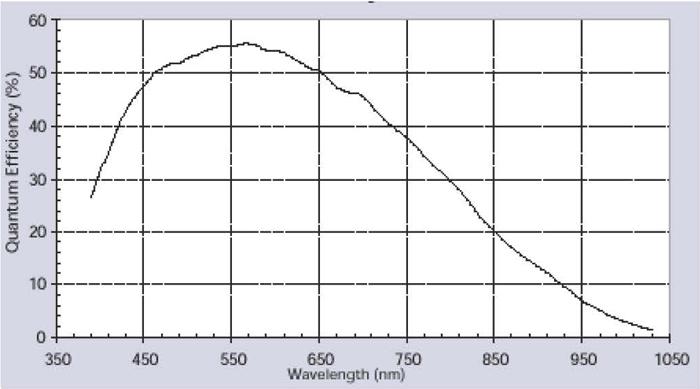 Monochrmatic Quantum Efficiency Curve