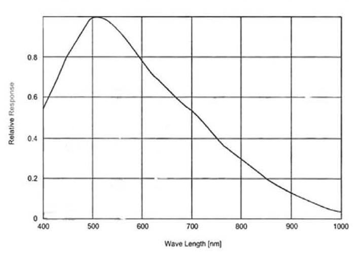Monochrome Quantum Efficiency Curve